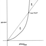 Non-Linear Growth for Entrepreneurs
